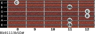 Bb9/11/13b5/D# for guitar on frets 11, 11, 12, 12, 11, 8