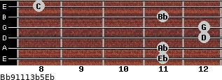 Bb9/11/13b5/Eb for guitar on frets 11, 11, 12, 12, 11, 8