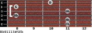 Bb9/11/13#5/Eb for guitar on frets 11, 11, 8, 11, 8, 10