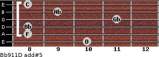 Bb9/11/D add(#5) guitar chord