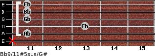 Bb9/11#5sus/G# for guitar on frets x, 11, 13, 11, 11, 11