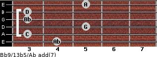 Bb9/13b5/Ab add(7) guitar chord