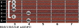 Bb9/13b5/G# add(#5) guitar chord