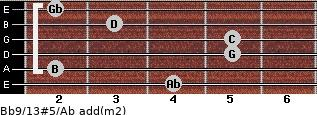 Bb9/13#5/Ab add(m2) for guitar on frets 4, 2, 5, 5, 3, 2