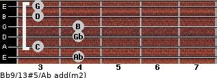 Bb9/13#5/Ab add(m2) for guitar on frets 4, 3, 4, 4, 3, 3
