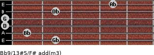 Bb9/13#5/F# add(m3) guitar chord