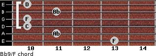 Bb9/F for guitar on frets 13, 11, 10, 10, 11, 10