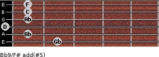 Bb9/F# add(#5) guitar chord