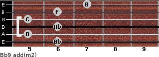 Bb9 add(m2) for guitar on frets 6, 5, 6, 5, 6, 7