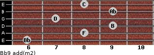 Bb9 add(m2) for guitar on frets 6, 8, 9, 7, 9, 8