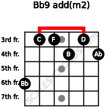 Bb9 add(m2) for guitar on frets 6, 3, 3, 4, 3, 4