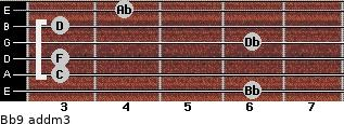 Bb9 add(m3) guitar chord