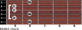 Bb9(b5) for guitar on frets 6, 5, 6, 5, 5, 6
