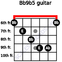 Bb9b5 for guitar on frets 6, 7, 8, 9, 9, 6