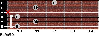 Bb9b5/D for guitar on frets 10, 11, 10, x, 11, 12
