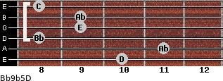 Bb9b5/D for guitar on frets 10, 11, 8, 9, 9, 8