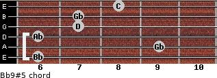 Bb9(#5) for guitar on frets 6, 9, 6, 7, 7, 8