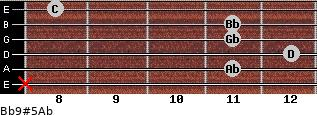Bb9#5/Ab for guitar on frets x, 11, 12, 11, 11, 8