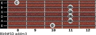 Bb9#5/D add(m3) guitar chord