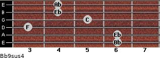 Bb9sus4 for guitar on frets 6, 6, 3, 5, 4, 4