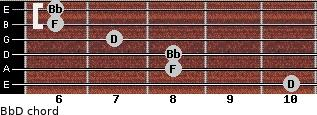 Bb/D for guitar on frets 10, 8, 8, 7, 6, 6