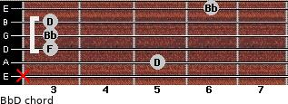 Bb/D for guitar on frets x, 5, 3, 3, 3, 6