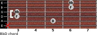 Bb/D for guitar on frets x, 5, 3, 3, 6, 6