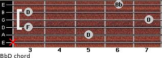 Bb/D for guitar on frets x, 5, 3, 7, 3, 6