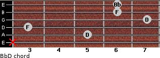 Bb/D for guitar on frets x, 5, 3, 7, 6, 6