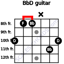 Bb/D for guitar on frets 10, 8, 8, x, 11, 10