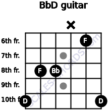 Bb/D for guitar on frets 10, 8, 8, x, 6, 10