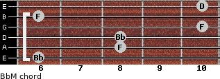 BbM for guitar on frets 6, 8, 8, 10, 6, 10