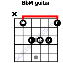 BbM for guitar on frets x, 1, 3, 3, 3, 1