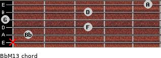 BbM13 for guitar on frets x, 1, 3, 0, 3, 5