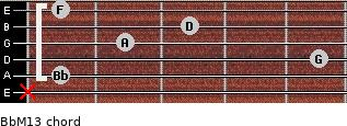 BbM13 for guitar on frets x, 1, 5, 2, 3, 1