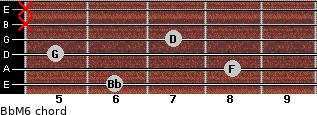 BbM6 for guitar on frets 6, 8, 5, 7, x, x