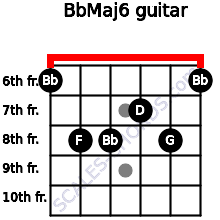 BbMaj6 for guitar on frets 6, 8, 8, 7, 8, 6