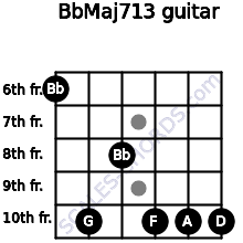 BbMaj7/13 for guitar on frets 6, 10, 8, 10, 10, 10