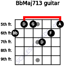 BbMaj7/13 for guitar on frets 6, 5, 5, 7, 6, 5