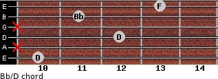 Bb/D for guitar on frets 10, x, 12, x, 11, 13