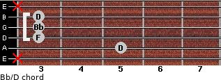 Bb/D for guitar on frets x, 5, 3, 3, 3, x