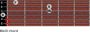 Bb/D for guitar on frets x, x, 0, 3, 3, 1