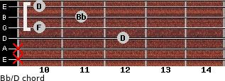 Bb/D for guitar on frets x, x, 12, 10, 11, 10