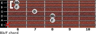 Bb/F for guitar on frets x, 8, 8, 7, 6, 6