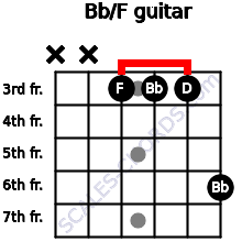 Bb/F for guitar on frets x, x, 3, 3, 3, 6