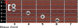 Bbaug for guitar on frets 6, 5, 4, 3, 3, x