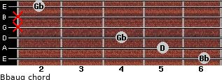 Bbaug for guitar on frets 6, 5, 4, x, x, 2