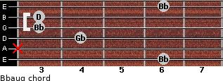 Bbaug for guitar on frets 6, x, 4, 3, 3, 6