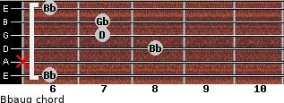 Bbaug for guitar on frets 6, x, 8, 7, 7, 6