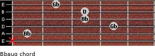 Bbaug for guitar on frets x, 1, 4, 3, 3, 2